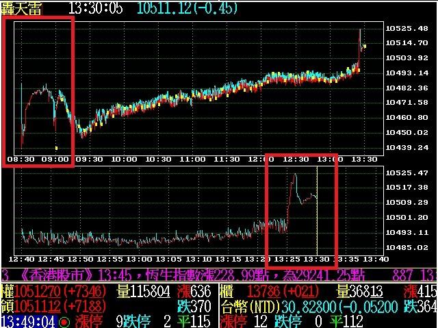 新增大盤走勢圖(F2)領先指標試撮合期間,將試撮合轉換成交價計算與顯示功能。