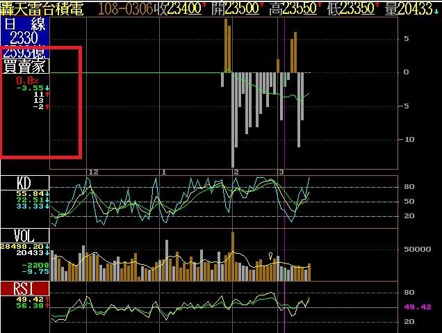 新增日線技術分析(F8)券商進出指標>買賣家功能。