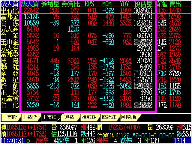 [601]個股報價欄位新增: YOY(月營收年成長率)、 MOM(月營收月成長率) 、 EPS、券資比、券增量、法人買賣超、預估量、估昨比等資訊