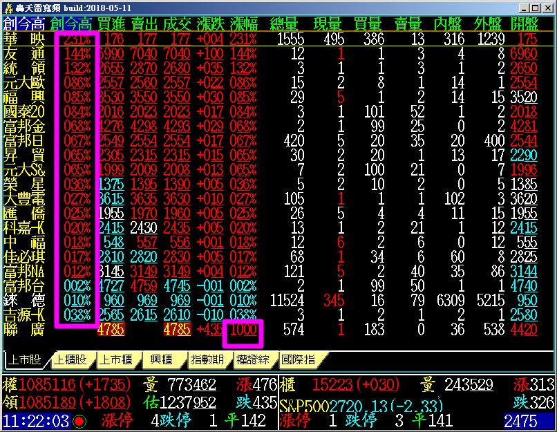 [602]新增報價畫面點選【創今高】排序,上方依【漲幅】排序,下方空白處,則按照【股票號碼】排序功能。